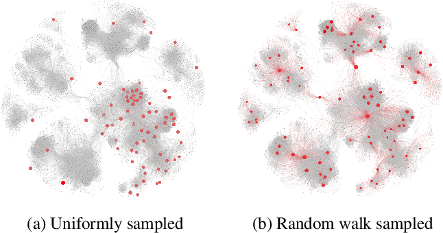 Figure 1 for Learning Graph Embedding with Limited Labeled Data: An Efficient Sampling Approach
