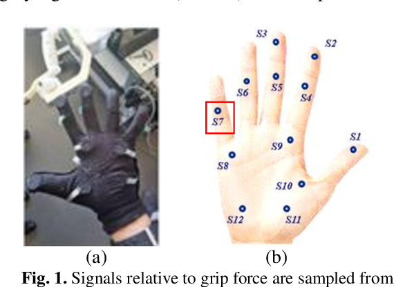 Figure 1 for Wearable Sensors for Spatio-Temporal Grip Force Profiling