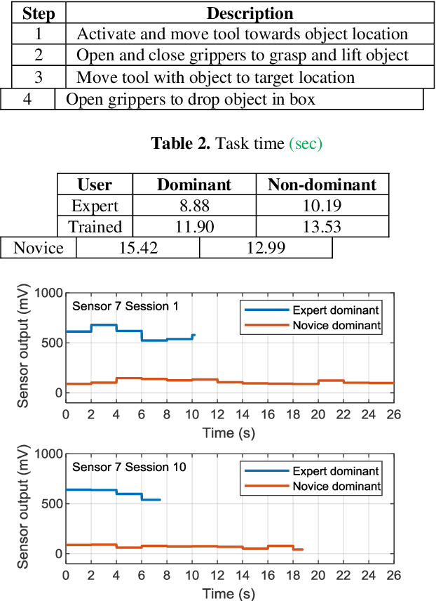 Figure 2 for Wearable Sensors for Spatio-Temporal Grip Force Profiling