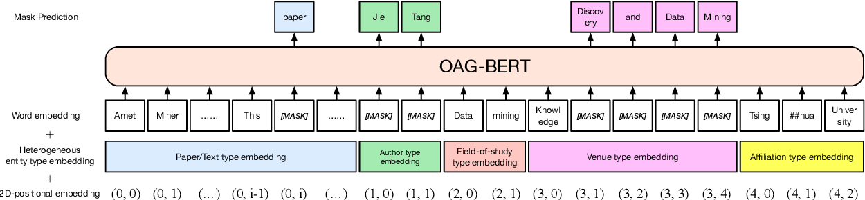 Figure 3 for OAG-BERT: Pre-train Heterogeneous Entity-augmented Academic Language Models