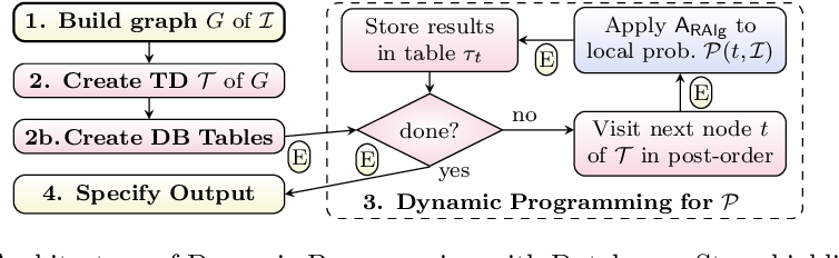 Figure 4 for Exploiting Database Management Systems and Treewidth for Counting