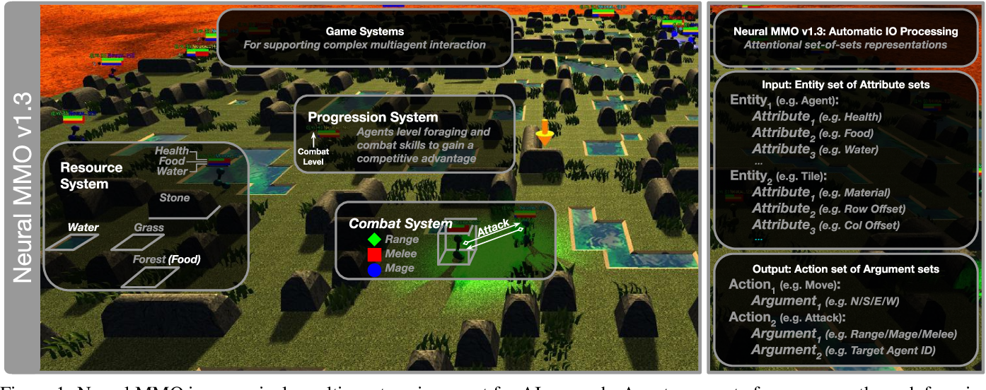 Figure 1 for Neural MMO v1.3: A Massively Multiagent Game Environment for Training and Evaluating Neural Networks