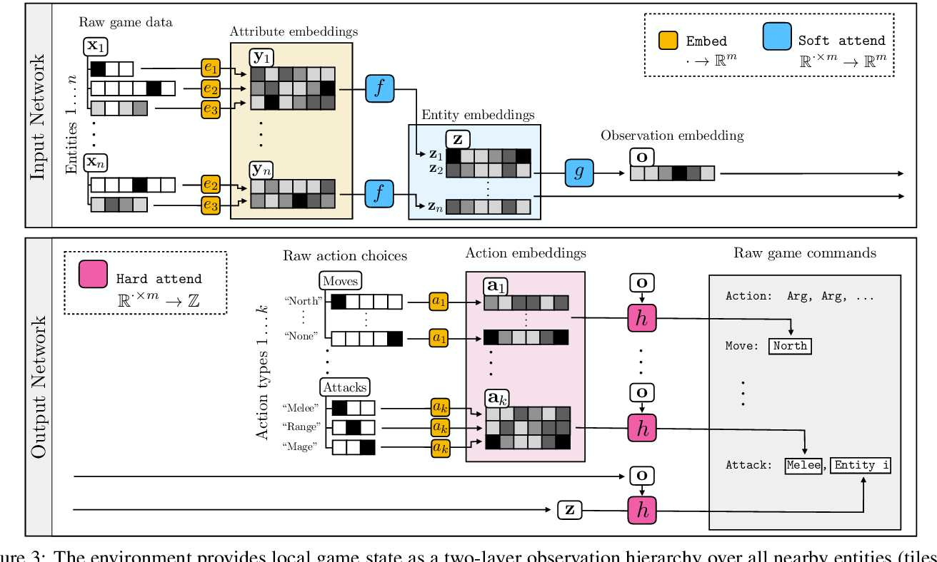 Figure 3 for Neural MMO v1.3: A Massively Multiagent Game Environment for Training and Evaluating Neural Networks
