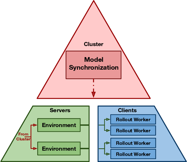 Figure 4 for Neural MMO v1.3: A Massively Multiagent Game Environment for Training and Evaluating Neural Networks