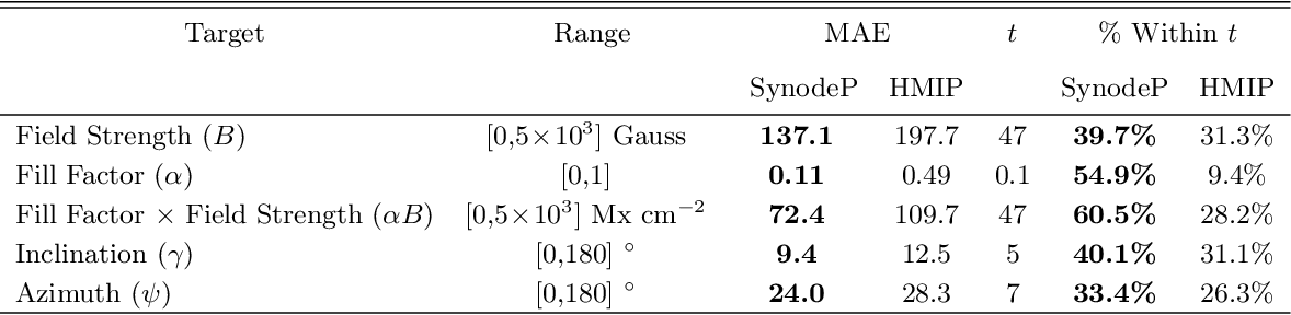Figure 2 for SynthIA: A Synthetic Inversion Approximation for the Stokes Vector Fusing SDO and Hinode into a Virtual Observatory