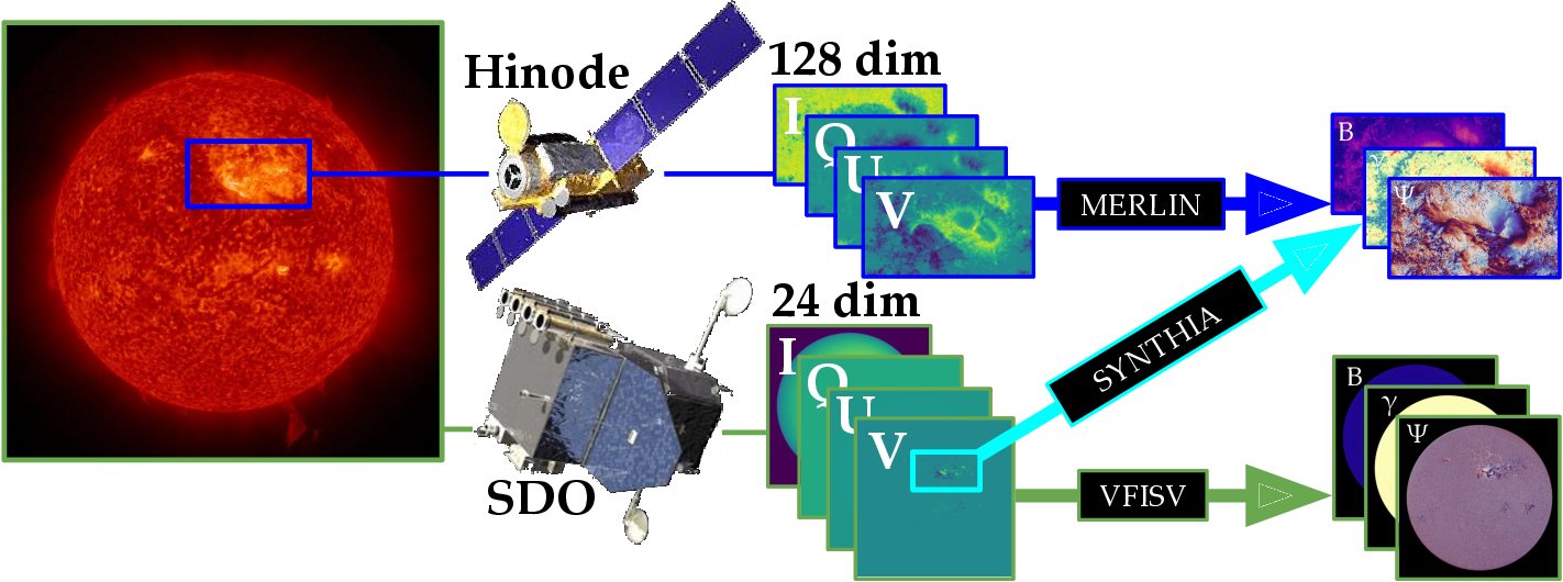 Figure 1 for SynthIA: A Synthetic Inversion Approximation for the Stokes Vector Fusing SDO and Hinode into a Virtual Observatory