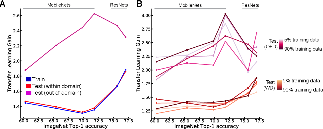 Figure 4 for Pretraining boosts out-of-domain robustness for pose estimation