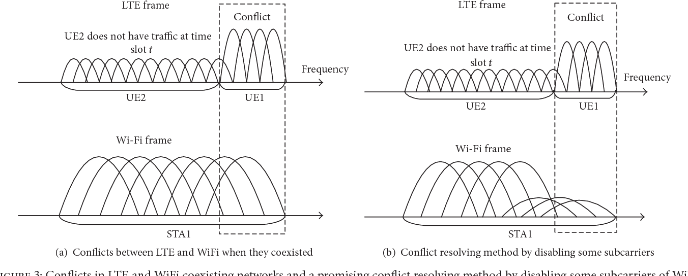 PDF] Enabling LTE and WiFi Coexisting in 5 GHz for Efficient
