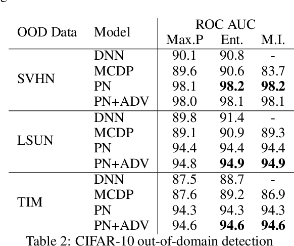 Figure 2 for Prior Networks for Detection of Adversarial Attacks