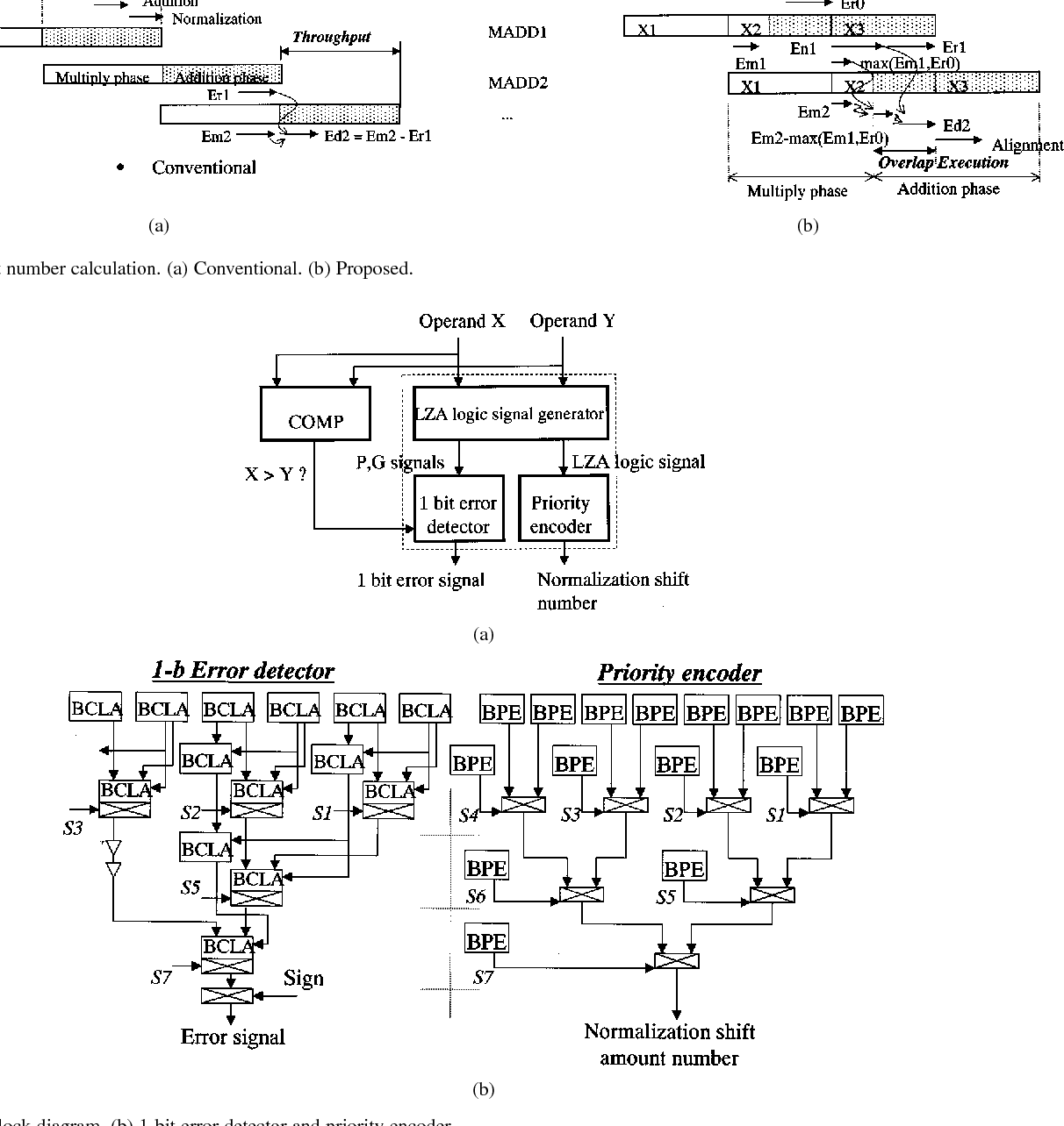 Figure 9 from 2 44-GFLOPS 300-MHz floating-point vector-processing
