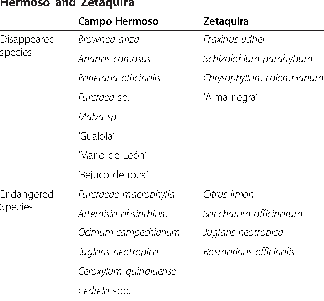 Table 2 from Use and valuation of native and introduced