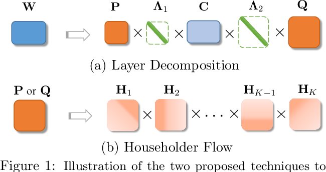 Figure 1 for Learning Structural Weight Uncertainty for Sequential Decision-Making