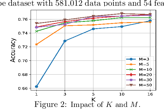 Figure 3 for Learning Structural Weight Uncertainty for Sequential Decision-Making