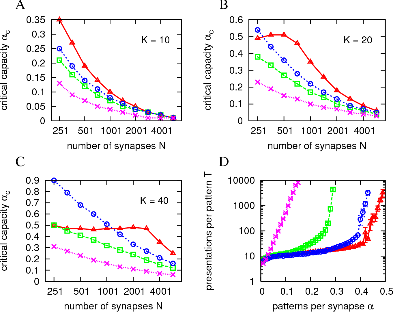 Figure 3 for Efficient supervised learning in networks with binary synapses
