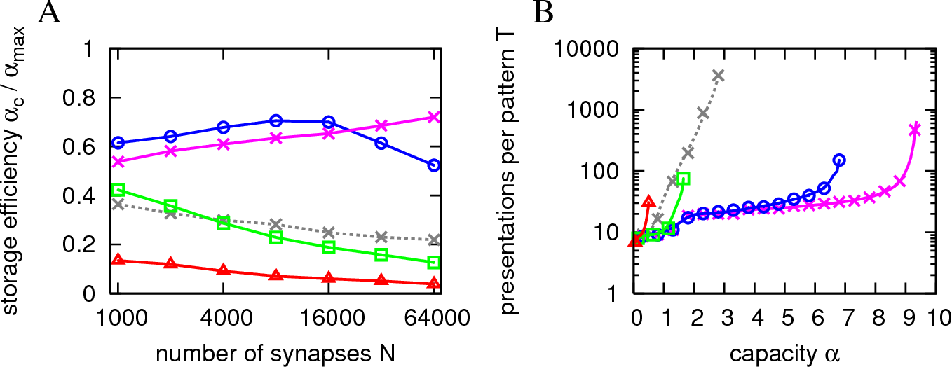 Figure 4 for Efficient supervised learning in networks with binary synapses