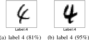 Figure 1 for A Noise-Sensitivity-Analysis-Based Test Prioritization Technique for Deep Neural Networks