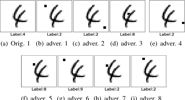 Figure 2 for A Noise-Sensitivity-Analysis-Based Test Prioritization Technique for Deep Neural Networks
