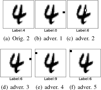 Figure 3 for A Noise-Sensitivity-Analysis-Based Test Prioritization Technique for Deep Neural Networks