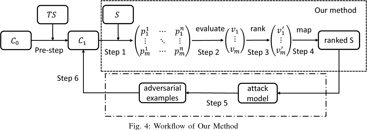 Figure 4 for A Noise-Sensitivity-Analysis-Based Test Prioritization Technique for Deep Neural Networks