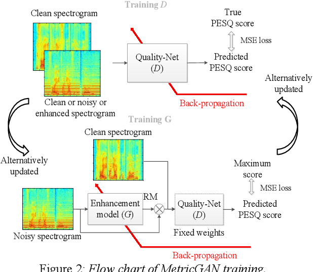 Figure 3 for Boosting Objective Scores of Speech Enhancement Model through MetricGAN Post-Processing