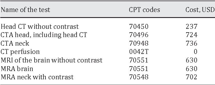 PDF] Cost-Minimization Analysis of Computed Tomography