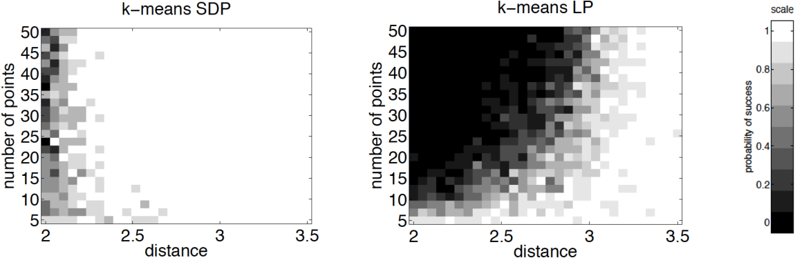 Figure 1 for Relax, no need to round: integrality of clustering formulations