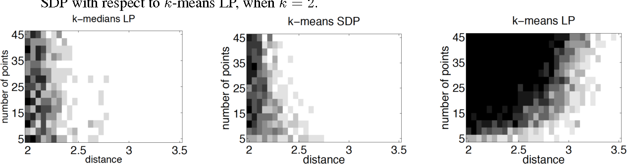 Figure 2 for Relax, no need to round: integrality of clustering formulations
