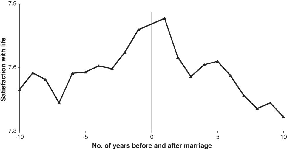 Fig. 2. Life satisfaction around marriage. Note: the graph represents the pattern of well-being after taking respondents' sex, age, education level, parenthood, household income, household size, relation to the head of the household, labor market status, place of residence and citizenship into account. Data source: GSOEP.