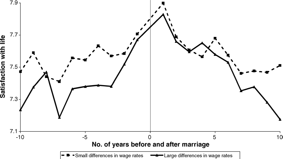 Fig. 4. Differences in the (shadow) wage rate between spouses and its effect on life satisfaction around marriage. Note: the graph represents the pattern of well-being after taking respondents' sex, age, parenthood, household size, relation to the head of the household, labor market status, place of residence and citizenship into account. Data source: GSOEP.