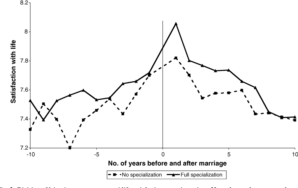 Fig. 5. Division of labor between spouses and life satisfaction around marriage. Note: the graph represents the pattern of well-being after taking respondents' sex, age, parenthood, household size, relation to the head of the household, labor market status, place of residence and citizenship into account. Data source: GSOEP.