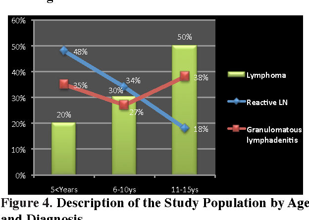 Figure 4. Description of the Study Population by Age and Diagnosis