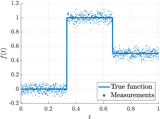 Figure 1 for Hierarchical Non-Stationary Temporal Gaussian Processes With $L^1$-Regularization