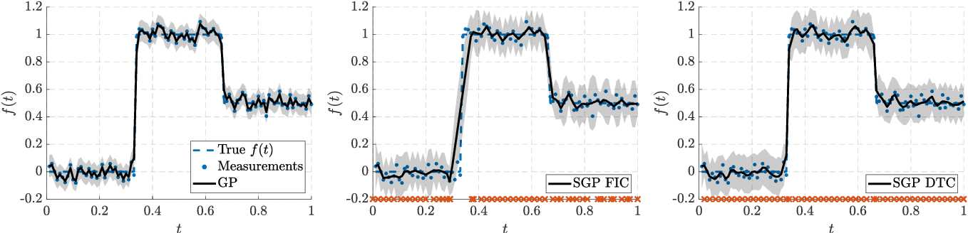 Figure 3 for Hierarchical Non-Stationary Temporal Gaussian Processes With $L^1$-Regularization
