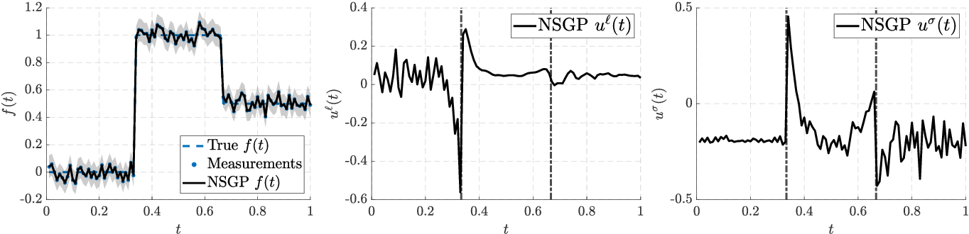 Figure 4 for Hierarchical Non-Stationary Temporal Gaussian Processes With $L^1$-Regularization