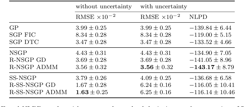 Figure 2 for Hierarchical Non-Stationary Temporal Gaussian Processes With $L^1$-Regularization
