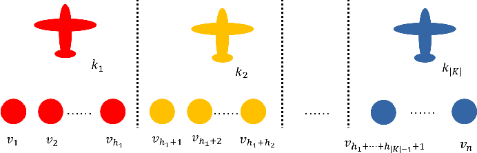Figure 2 for A Benchmark for Multi-UAV Task Assignment of an Extended Team Orienteering Problem