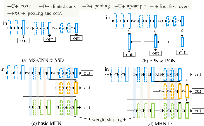 Figure 1 for Exploring Multi-Branch and High-Level Semantic Networks for Improving Pedestrian Detection