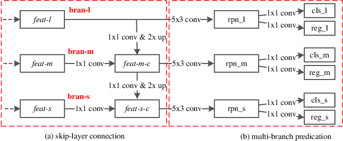 Figure 3 for Exploring Multi-Branch and High-Level Semantic Networks for Improving Pedestrian Detection