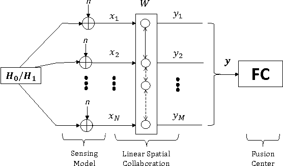 Figure 1 for Universal Collaboration Strategies for Signal Detection: A Sparse Learning Approach
