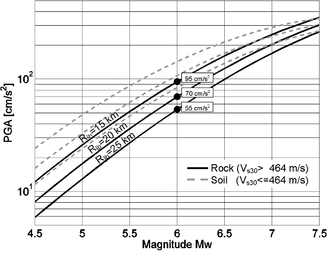 Figure 2 from Real‐time Finite Fault Rupture Detector