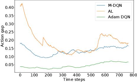 Figure 3 for Munchausen Reinforcement Learning