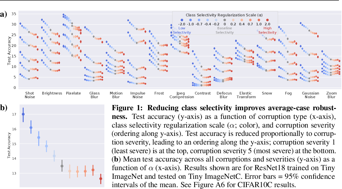 Figure 1 for Linking average- and worst-case perturbation robustness via class selectivity and dimensionality