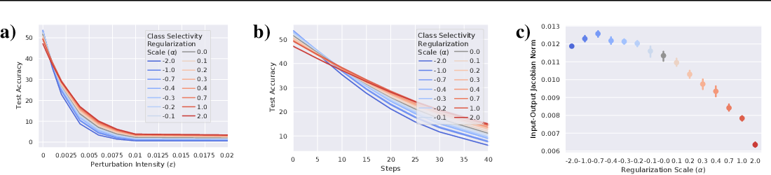 Figure 2 for Linking average- and worst-case perturbation robustness via class selectivity and dimensionality