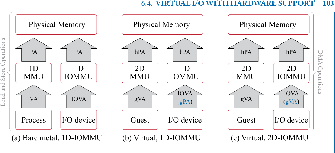 Figure 6 14 from Hardware and Software Support for Virtualization