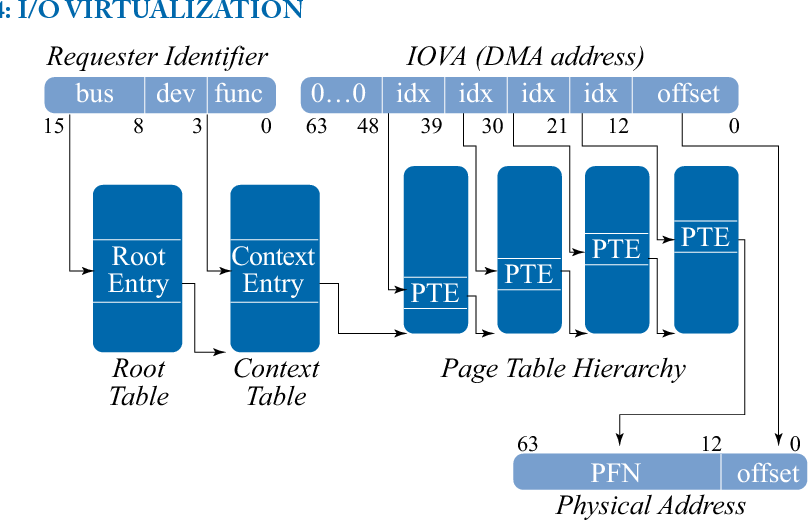Figure 6 15 from Hardware and Software Support for Virtualization