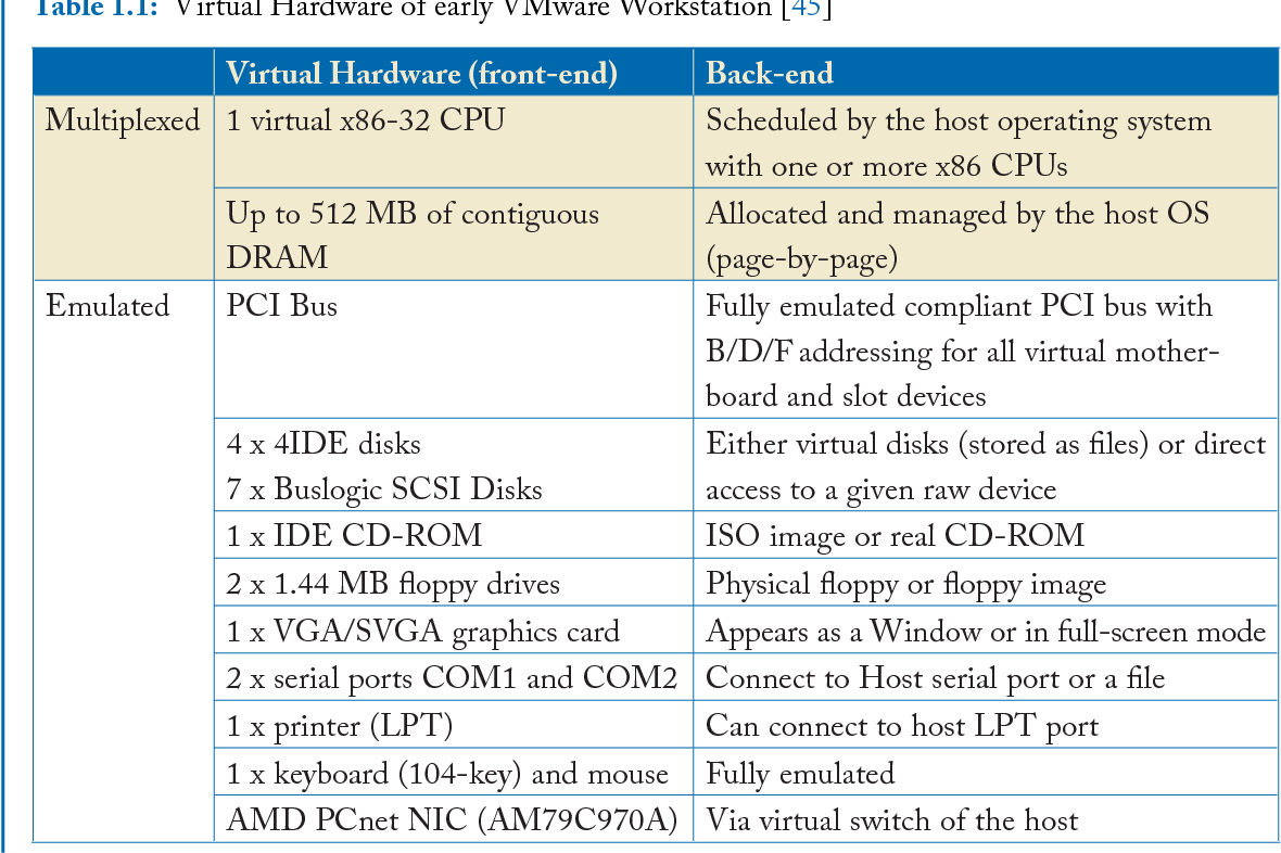 Table 1 1 from Hardware and Software Support for Virtualization