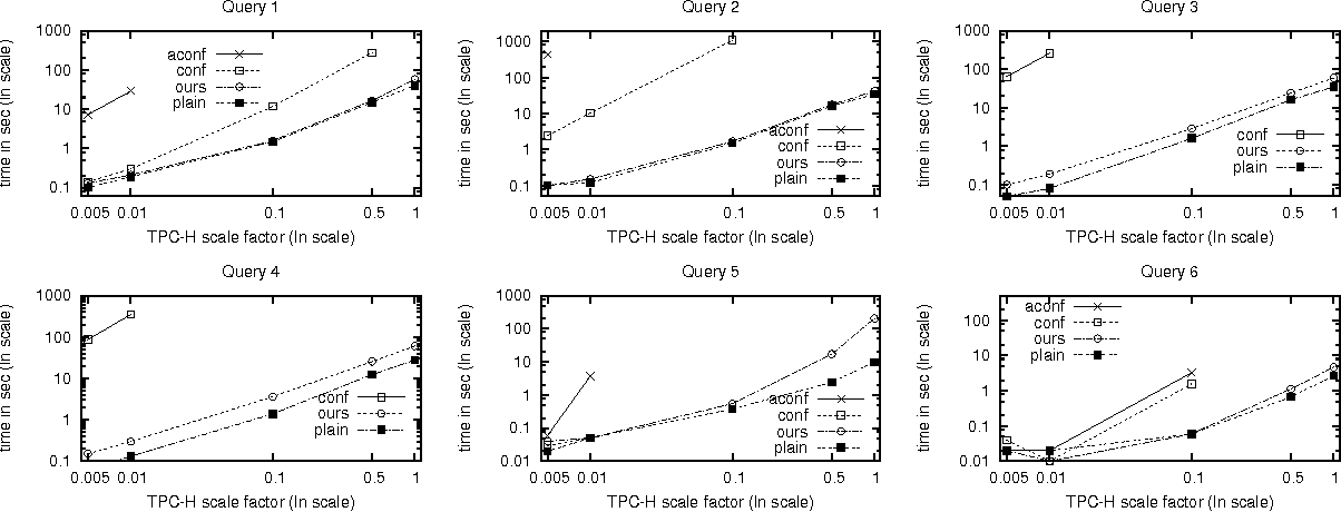 Figure 15: Effect of varying the scale factor on query evaluation using our technique, plain, conf, and aconf.