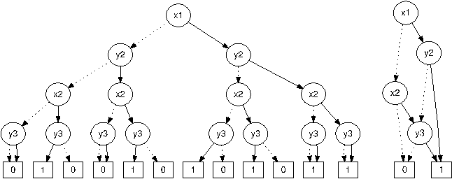 Figure 2: Decision tree (left) and OBDD (right) for the lineage of the answer tuple with DomId=1.