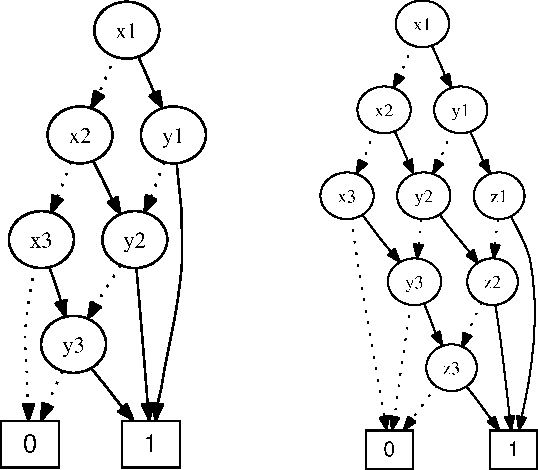 Figure 4: OBDDs used in Examples 2.2 and 4.3.