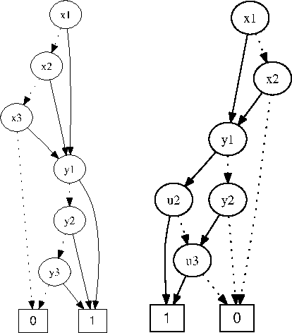 Figure 7: OBDDs used in Examples 4.2 and 4.9.
